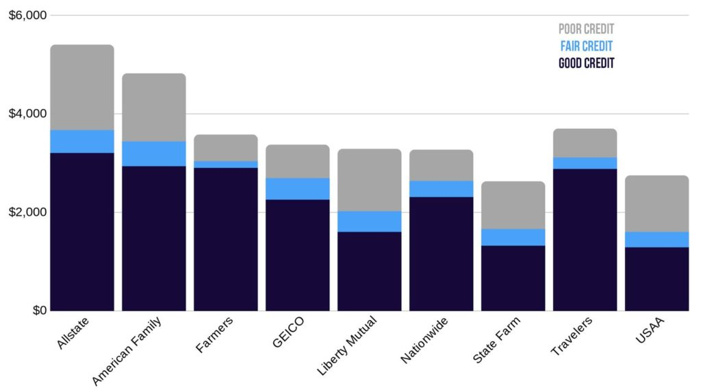 Idaho car insurance rates credit score comparison