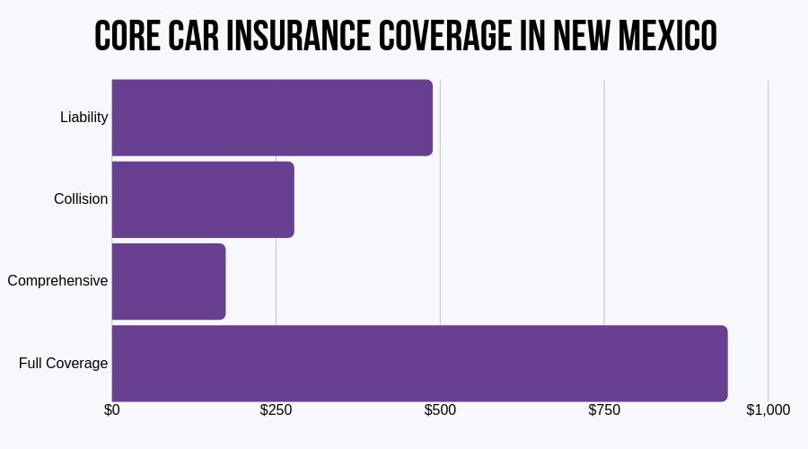 Core Car Insurance Coverage in New Mexico