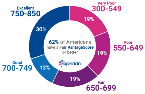 vantage score by experian