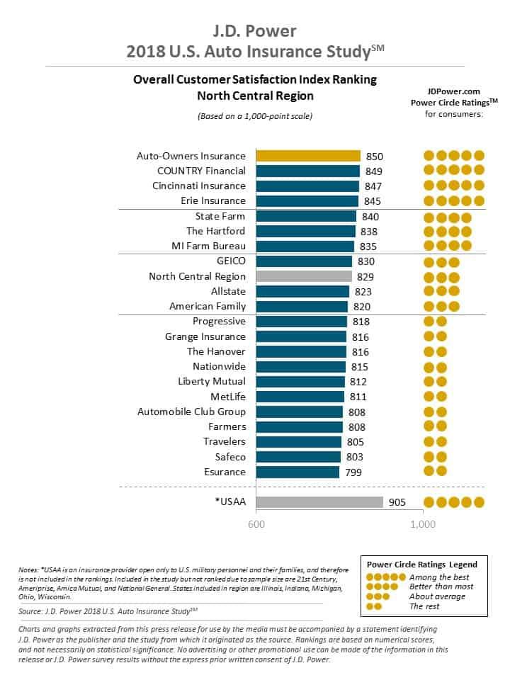 Auto Insurance North Central Region Customer Reviews