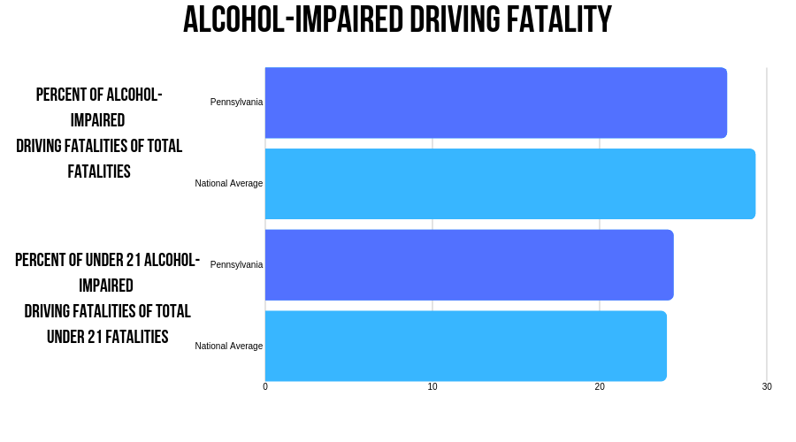 Pennsylvania Alcohol-impaired fatalities