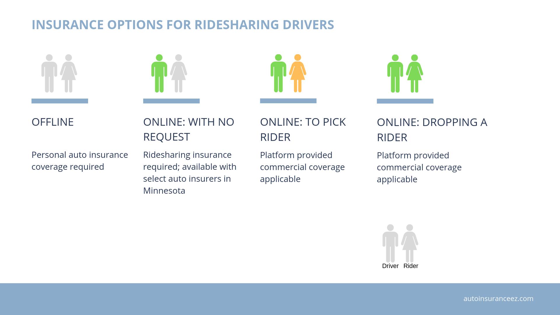 Ridesharing insurance options in Minnesota