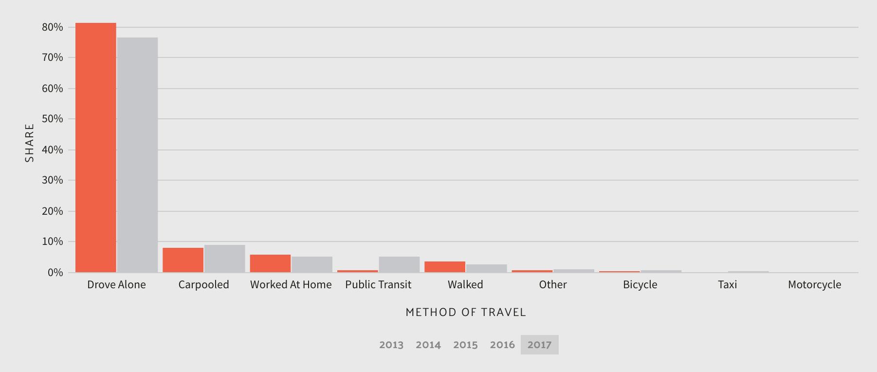 Commuter Transportation in South Dakota