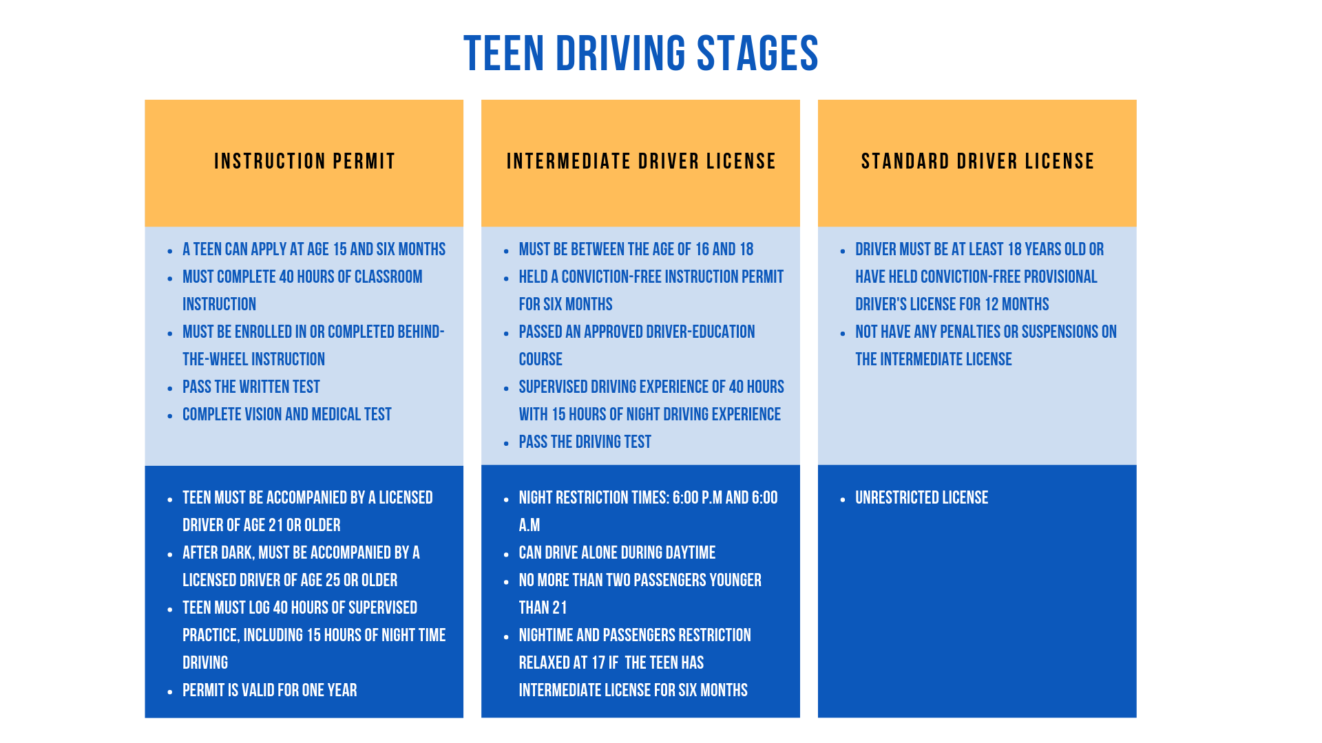 Teen Driving Stages in South Carolina