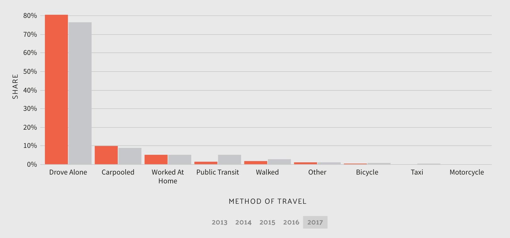 Commuter Transportation in Texas