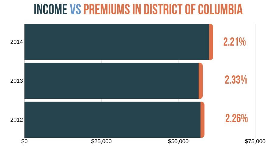 Premiums as percentage of income in D.C. (Trend)