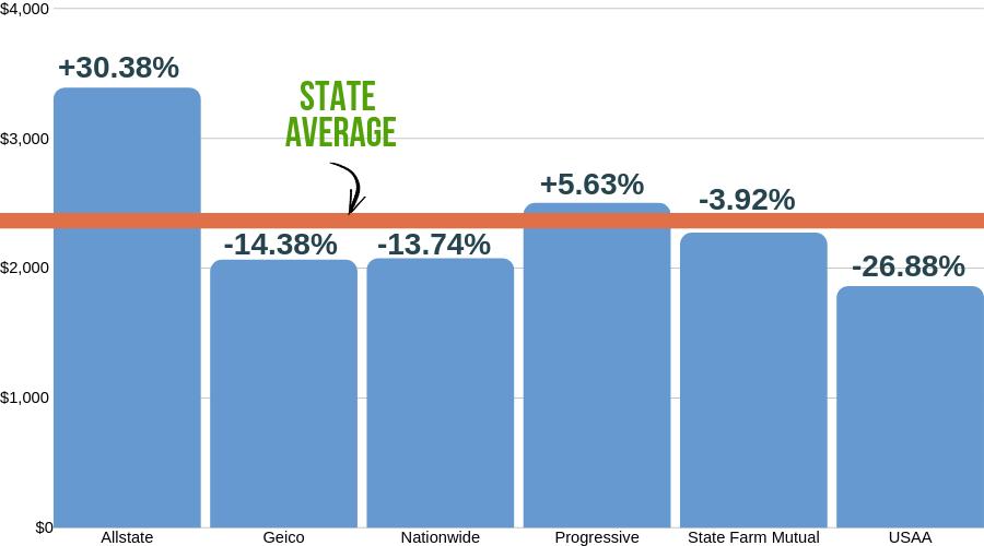 Auto Premiums Comparison by Average in Virginia
