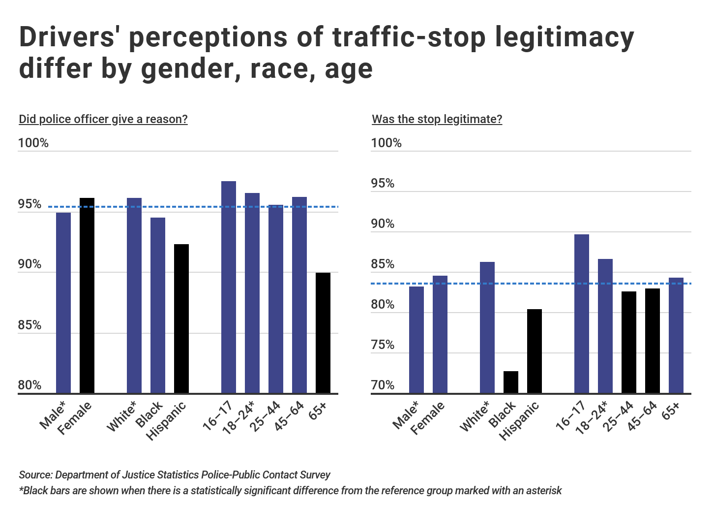 Drivers' understanding of traffic stop based on race, gender, and age- bar graphs