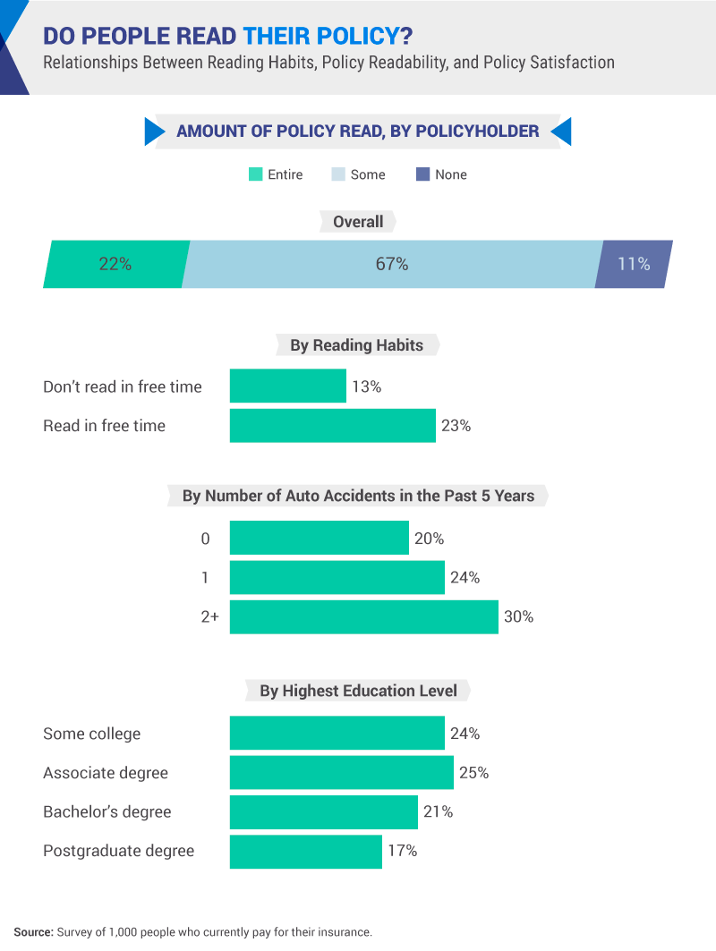 The majority of policyholders, 67%, only read some of their policies. The more auto accidents people had been in the last 5 year correlated with a greater percentage of policyholders that had read their policy.