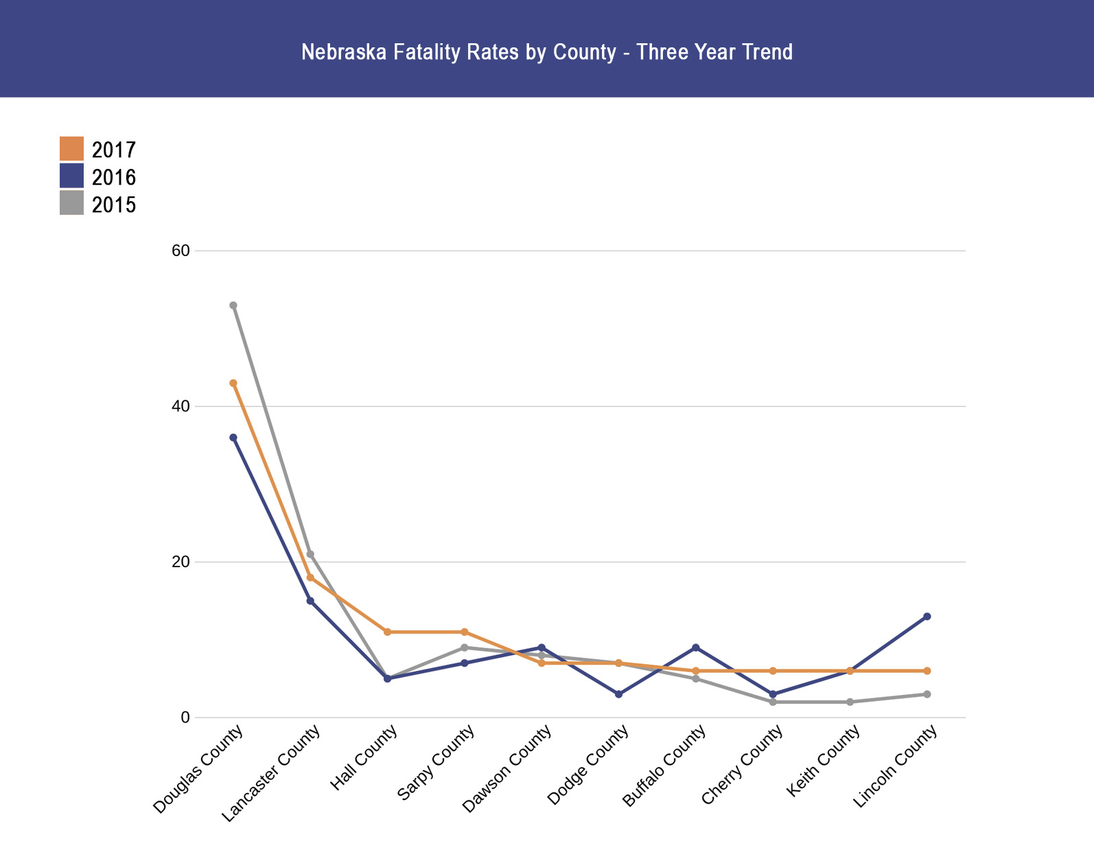 Nebraska Fatality Rates by County - Three Year Trend