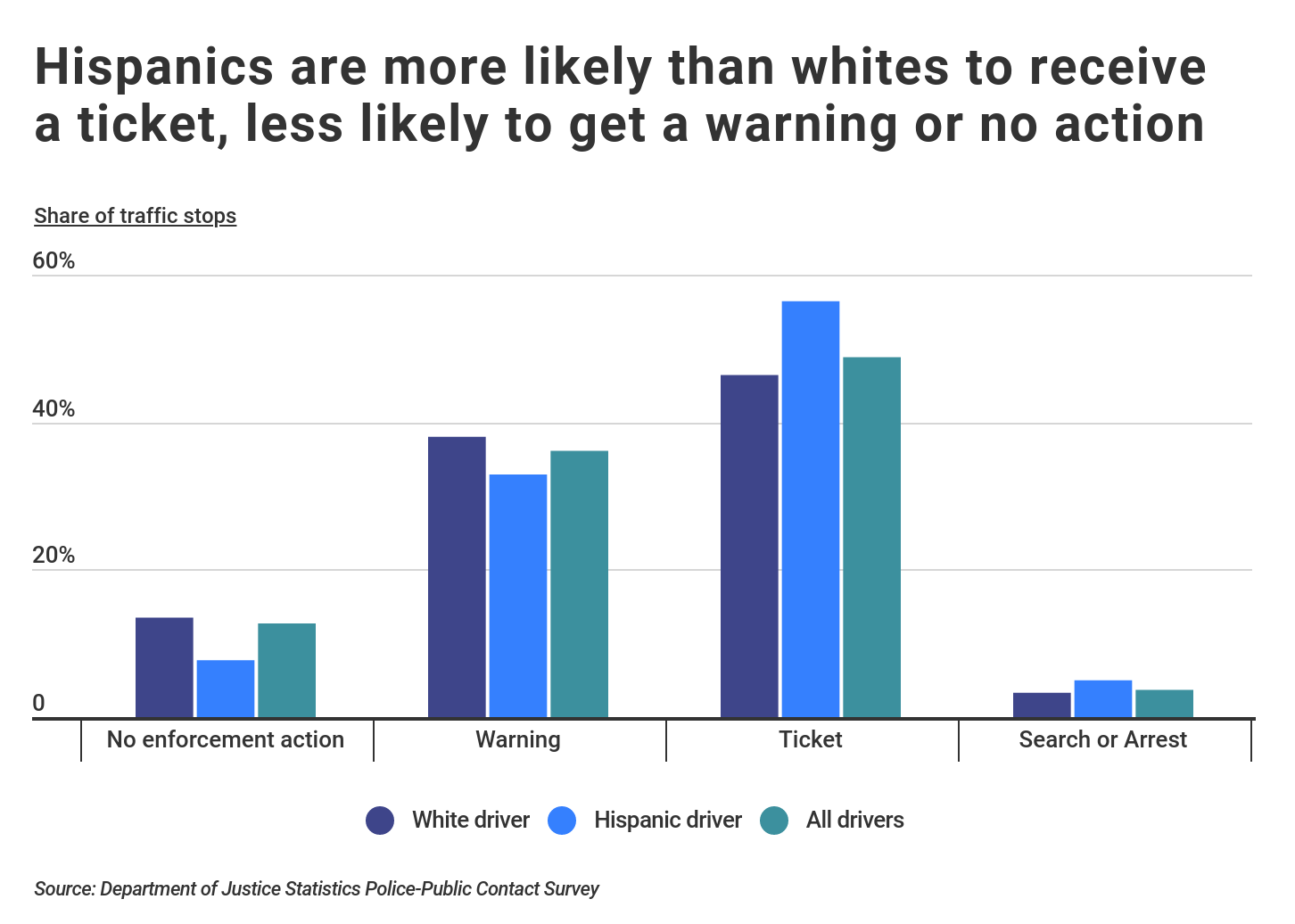 Graph illustrating drivers' likelihood of getting a traffic ticket based on their race