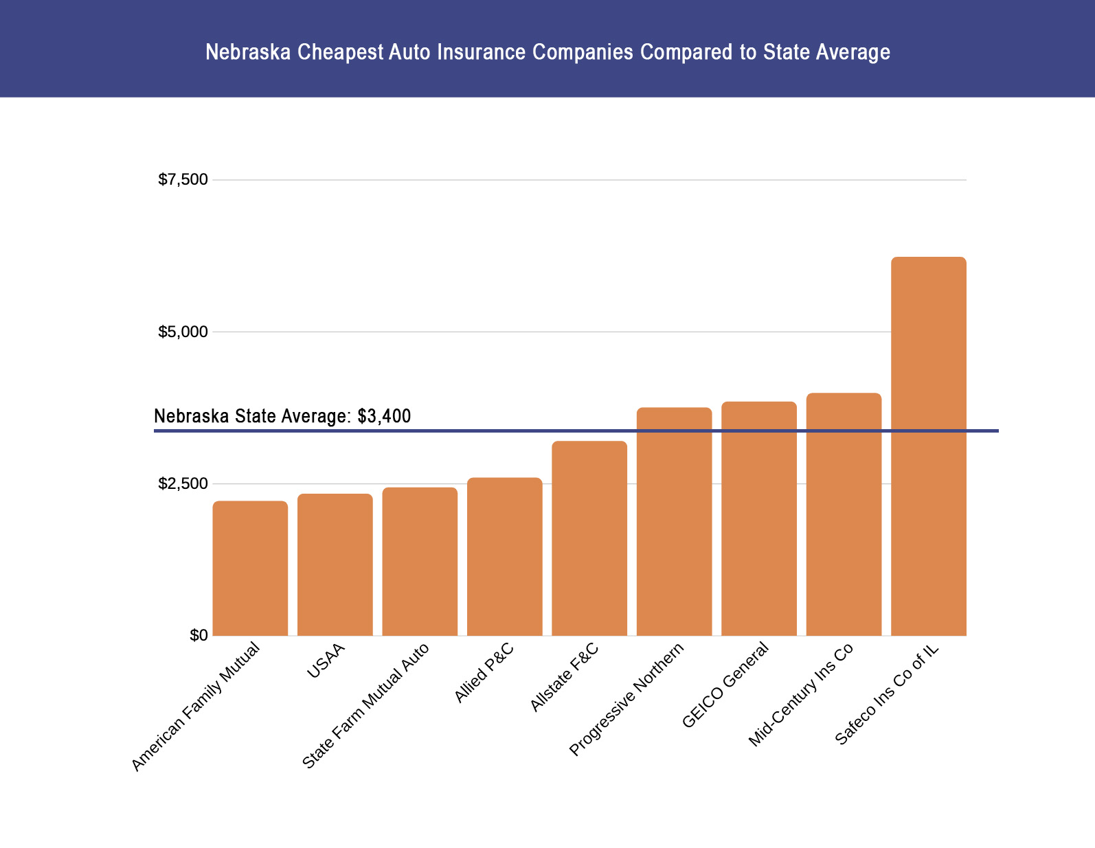 Nebraska Cheapest Auto Insurance Companies Compared to State Average