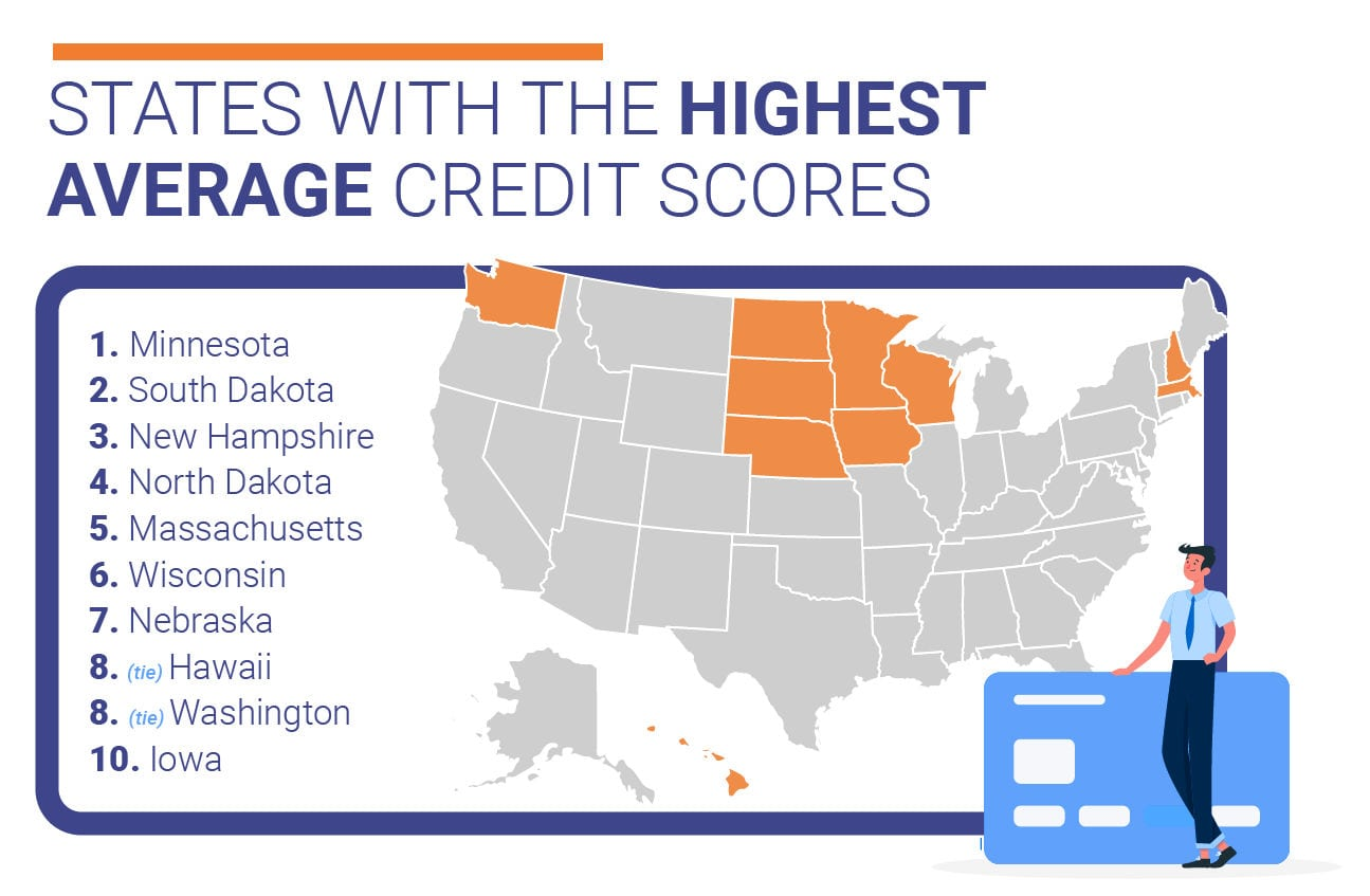 States with the highest average credit scores.