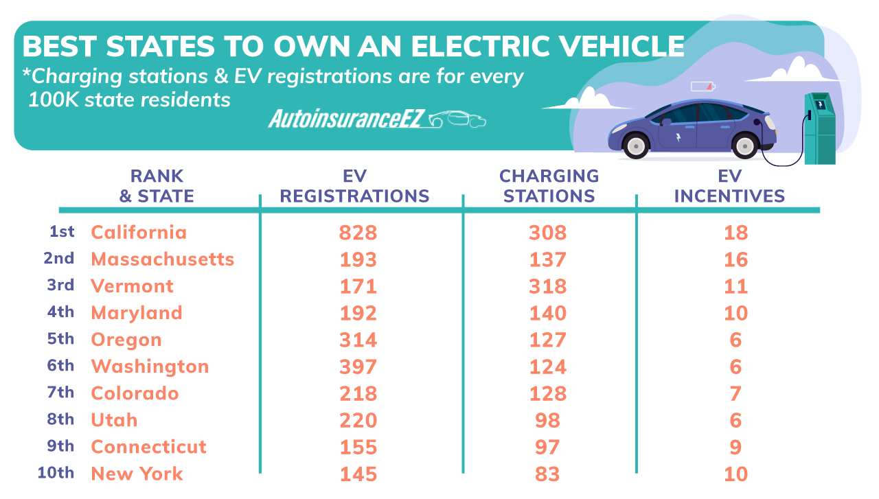 Best States to Own an Electric Vehicle (2021 Study)