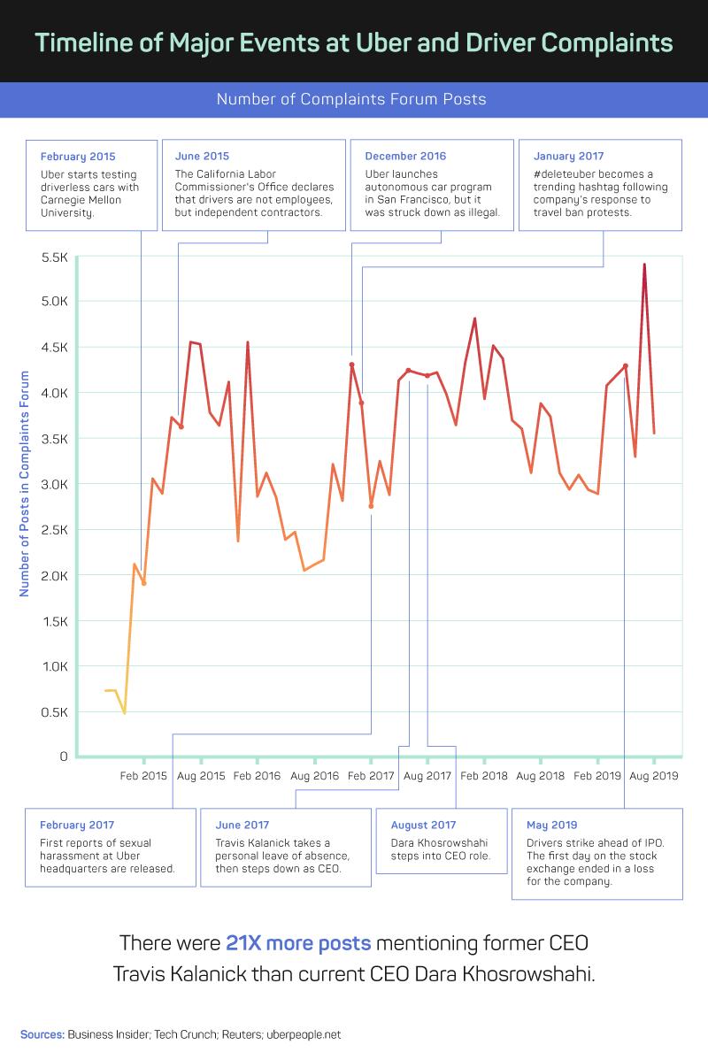 timeline of major events at Uber and driver complaints