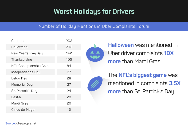 worst holidays for uber drivers