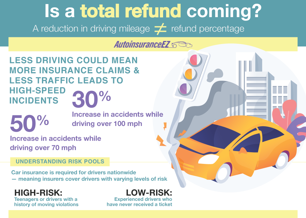 Is a Total Auto Insurance Refund Coming?