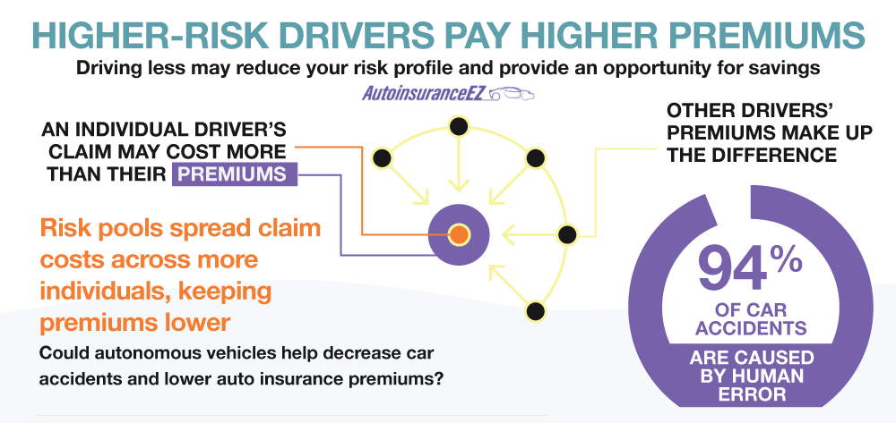 Higher-Risk Drivers Pay Higher Premiums